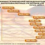 Золотовалютные резервы России продолжают сокращаться