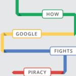 Google удалила 100 млн «пиратских» ссылок в 2015 году