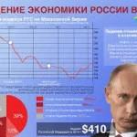 Экономика занялась Путиным